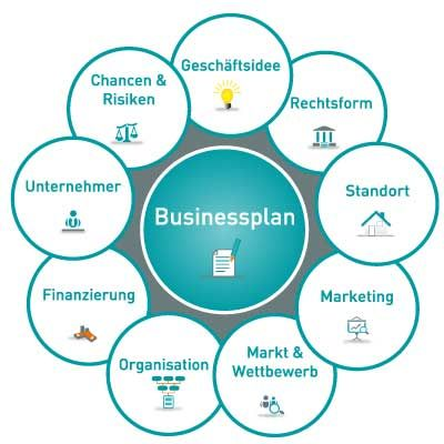 Difference between goals and objectives business plan picture 2